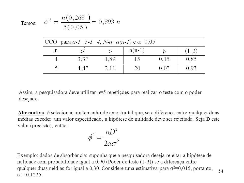 Temos: Assim, a pesquisadora deve utilizar n=5 repetições para realizar o teste com o poder desejado.