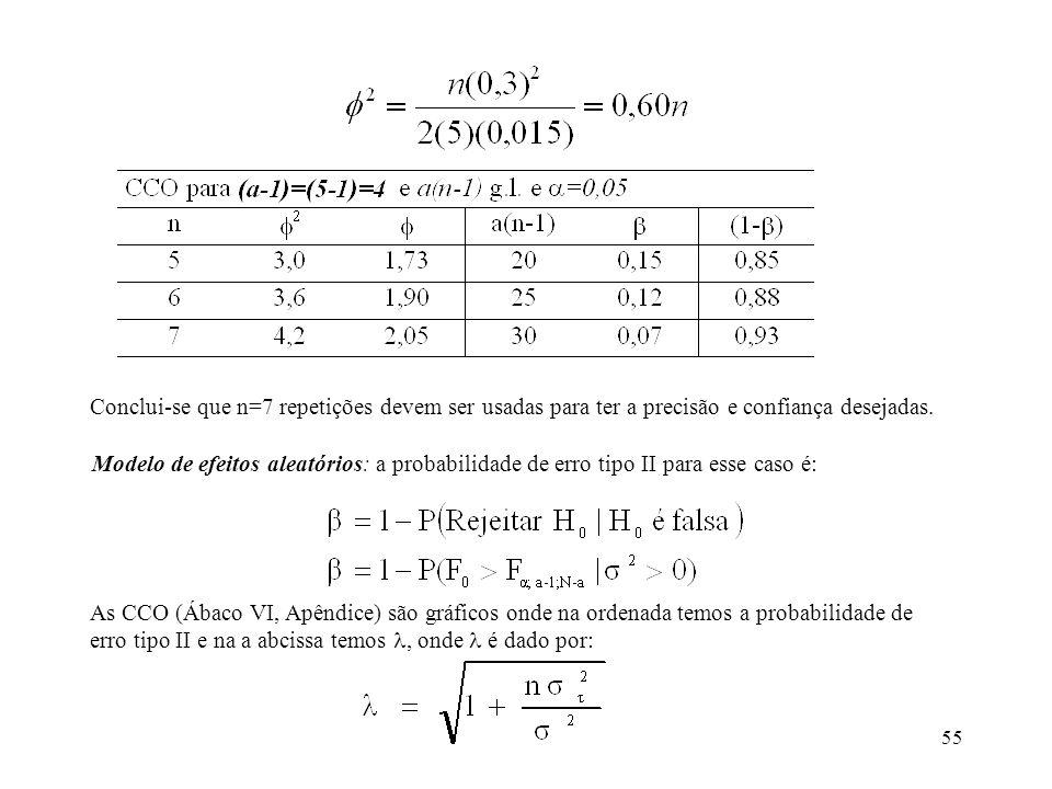 Conclui-se que n=7 repetições devem ser usadas para ter a precisão e confiança desejadas.