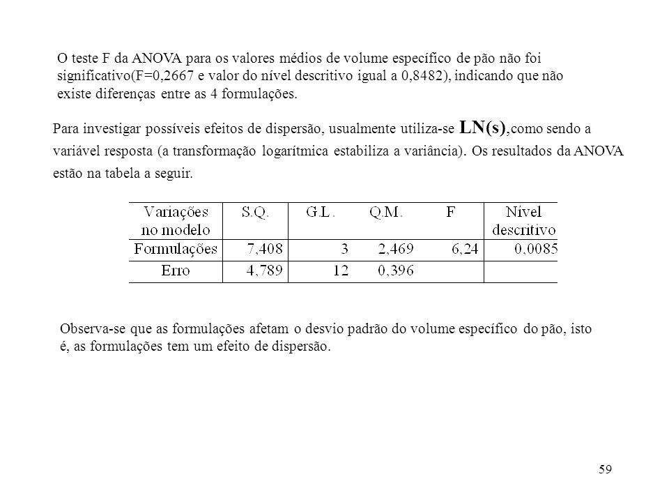 O teste F da ANOVA para os valores médios de volume específico de pão não foi significativo(F=0,2667 e valor do nível descritivo igual a 0,8482), indicando que não existe diferenças entre as 4 formulações.