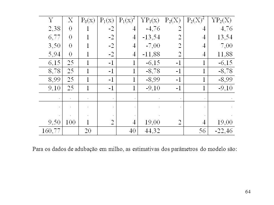 Para os dados de adubação em milho, as estimativas dos parâmetros do modelo são:
