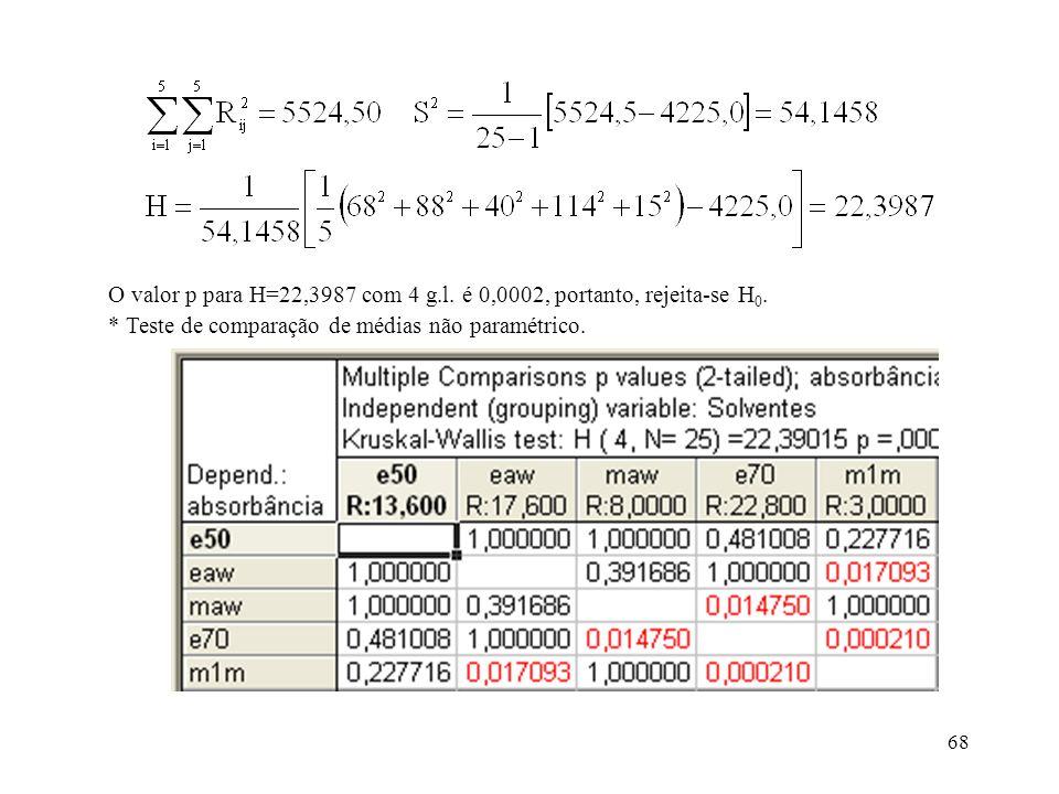 O valor p para H=22,3987 com 4 g.l. é 0,0002, portanto, rejeita-se H0.