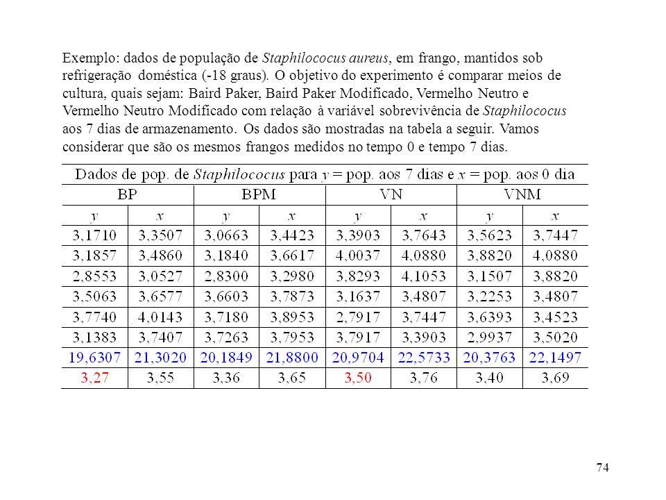 Exemplo: dados de população de Staphilococus aureus, em frango, mantidos sob refrigeração doméstica (-18 graus).