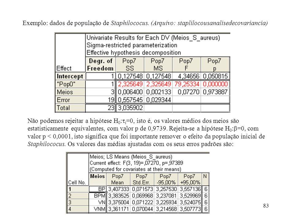 Exemplo: dados de população de Staphilococus