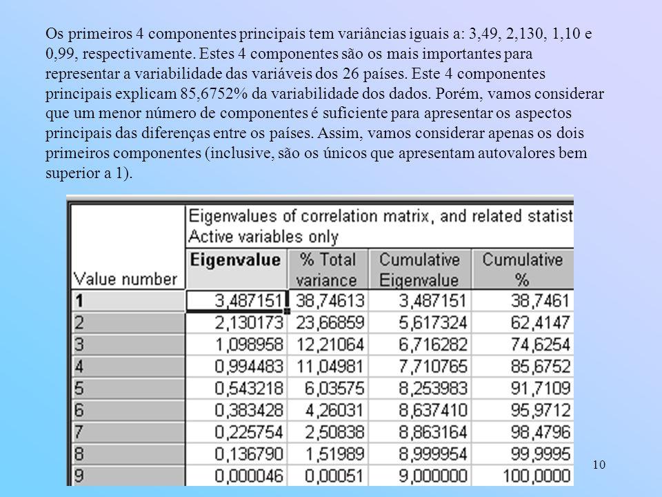 Os primeiros 4 componentes principais tem variâncias iguais a: 3,49, 2,130, 1,10 e 0,99, respectivamente.