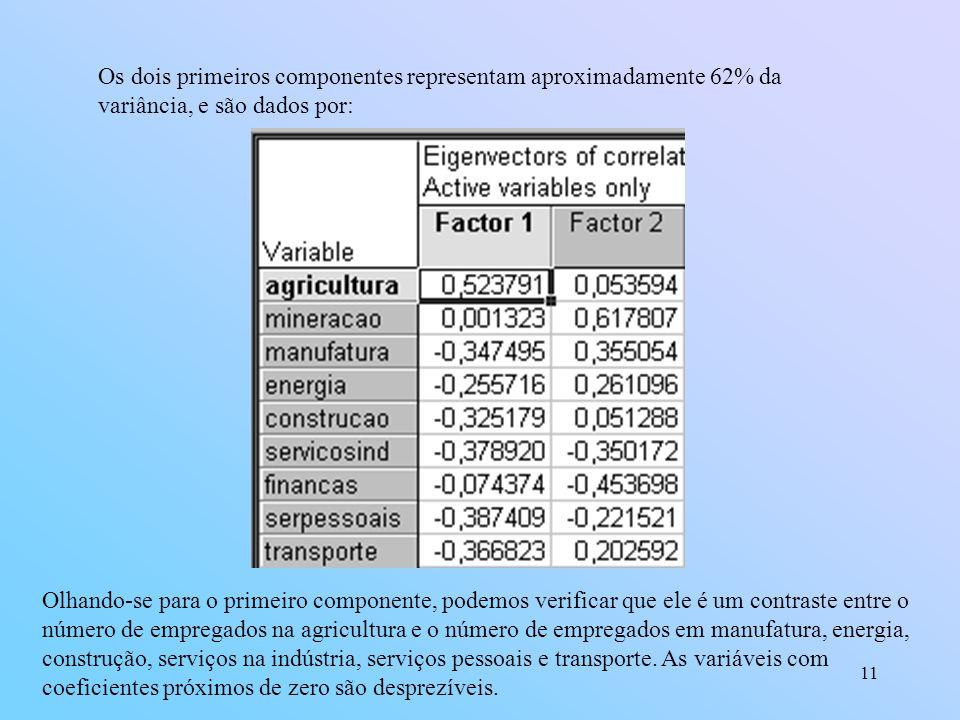 Os dois primeiros componentes representam aproximadamente 62% da variância, e são dados por: