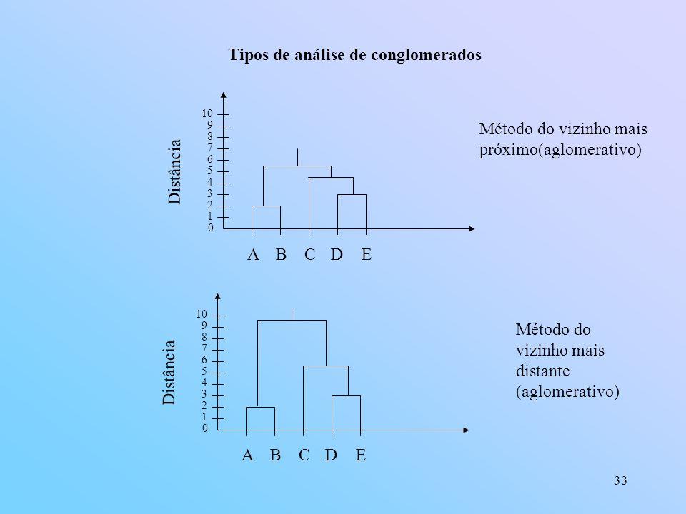 Tipos de análise de conglomerados