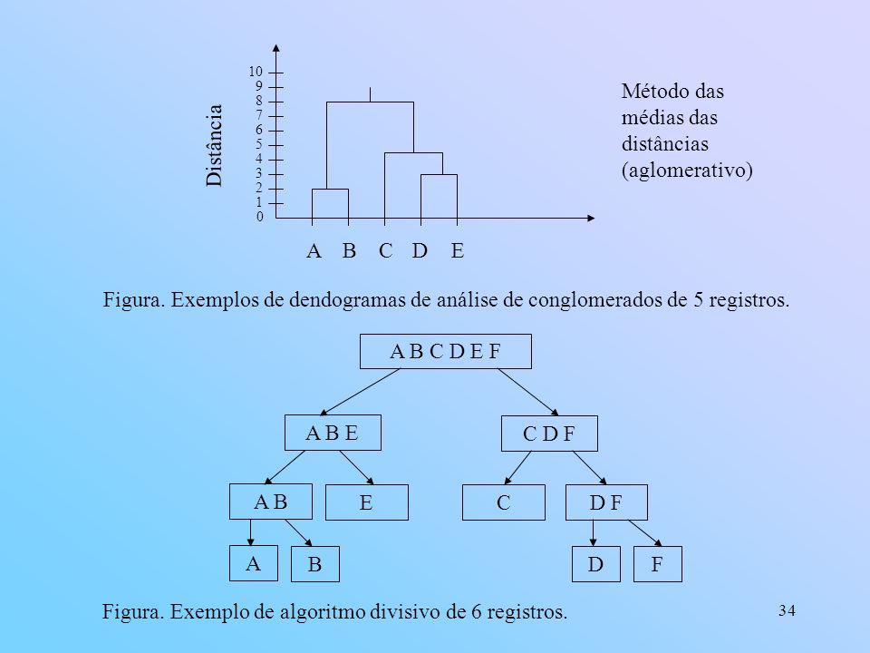 Método das médias das distâncias (aglomerativo)