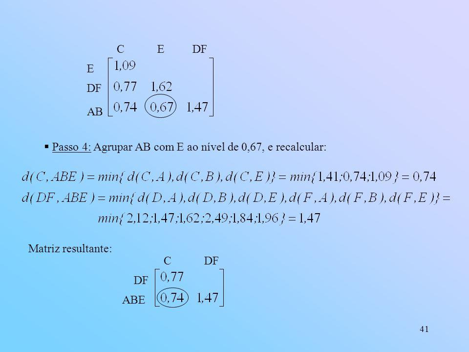 C E. DF. E. DF. AB. Passo 4: Agrupar AB com E ao nível de 0,67, e recalcular: Matriz resultante: