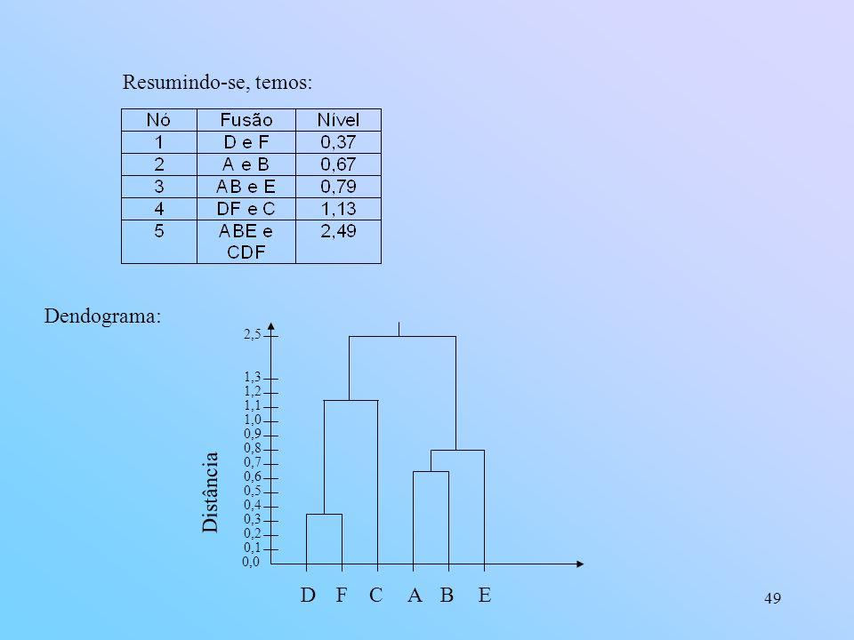 Resumindo-se, temos: Dendograma: Distância D F C A B E 2,5 1,3 1,2 1,1