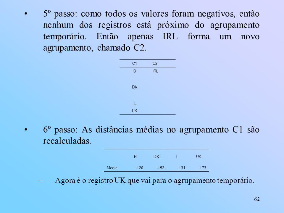 6º passo: As distâncias médias no agrupamento C1 são recalculadas.