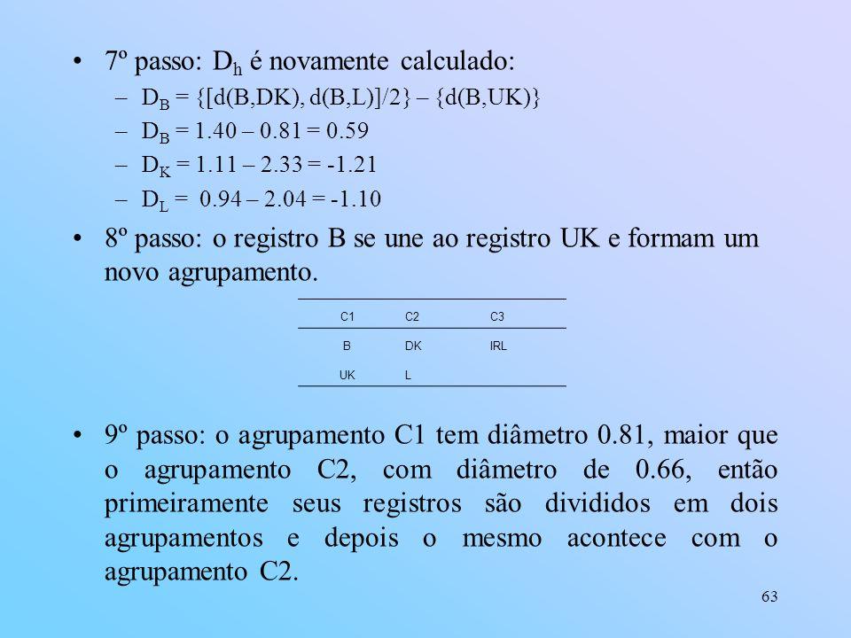 7º passo: Dh é novamente calculado: