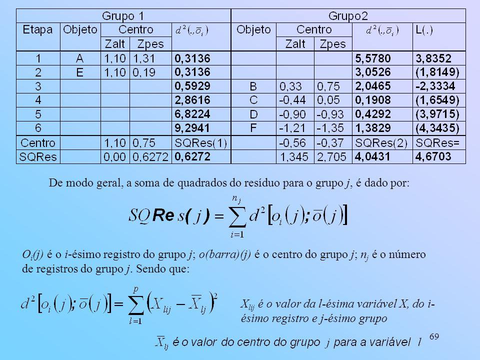 De modo geral, a soma de quadrados do resíduo para o grupo j, é dado por:
