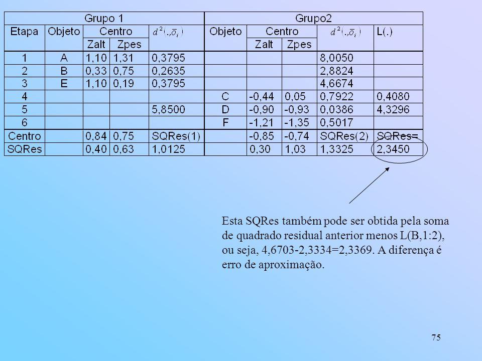 Esta SQRes também pode ser obtida pela soma de quadrado residual anterior menos L(B,1:2), ou seja, 4,6703-2,3334=2,3369.