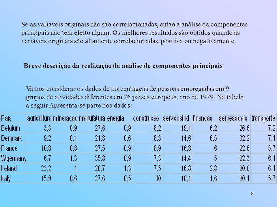 Se as variáveis originais não são correlacionadas, então a análise de componentes principais não tem efeito algum. Os melhores resultados são obtidos quando as variáveis originais são altamente correlacionadas, positiva ou negativamente.
