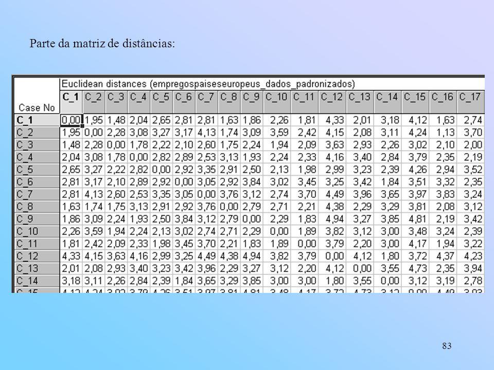 Parte da matriz de distâncias: