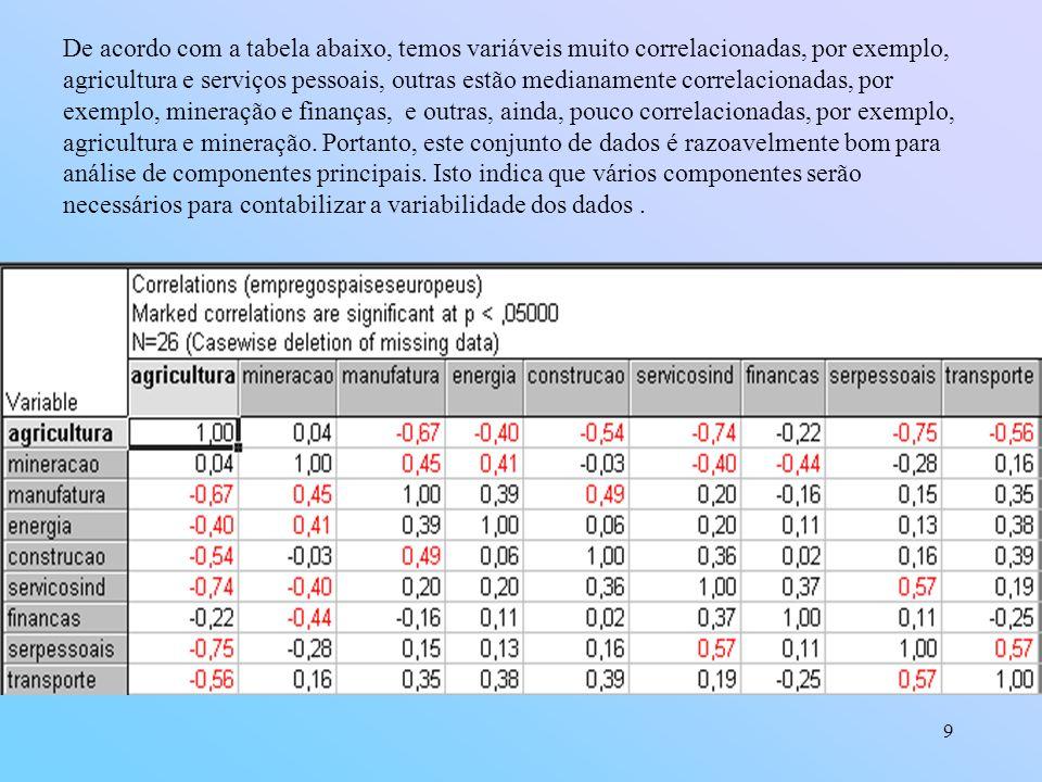 De acordo com a tabela abaixo, temos variáveis muito correlacionadas, por exemplo, agricultura e serviços pessoais, outras estão medianamente correlacionadas, por exemplo, mineração e finanças, e outras, ainda, pouco correlacionadas, por exemplo, agricultura e mineração.