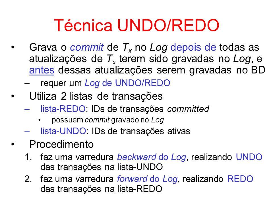 Técnica UNDO/REDO