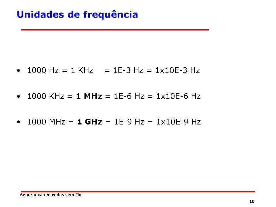 Unidades de frequência