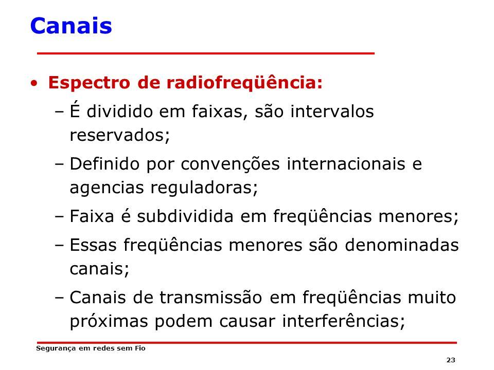 Canais Espectro de radiofreqüência: