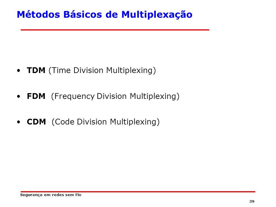 Métodos Básicos de Multiplexação