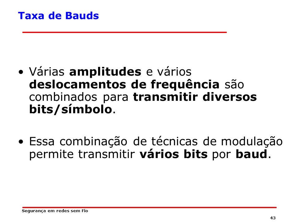 Taxa de Bauds Várias amplitudes e vários deslocamentos de frequência são combinados para transmitir diversos bits/símbolo.