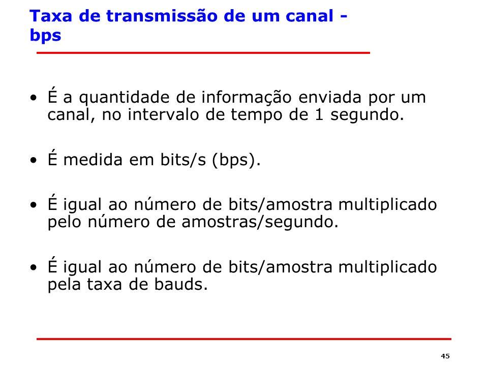 Taxa de transmissão de um canal - bps