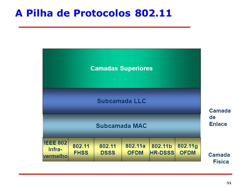 A Pilha de Protocolos 802.11 Camadas Superiores Subcamada LLC
