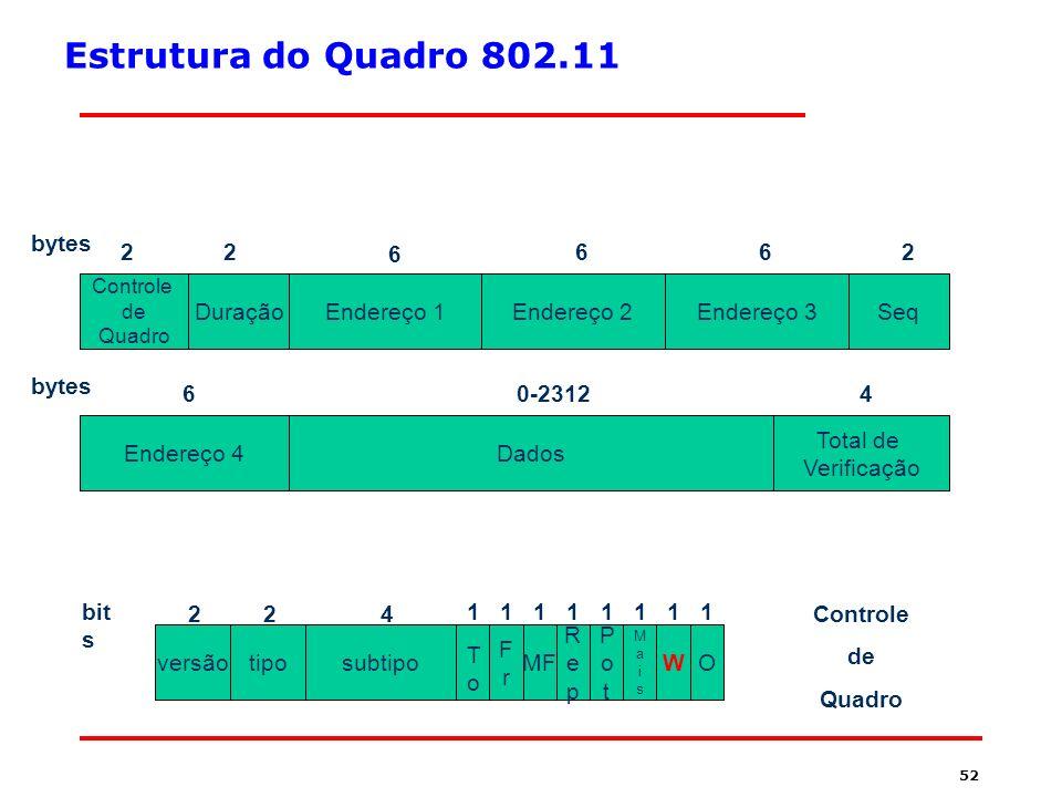 Estrutura do Quadro 802.11 2 bytes 2 6 6 6 2 Duração Endereço 1