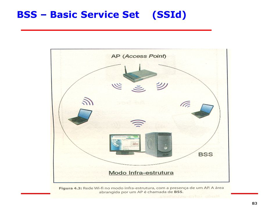 BSS – Basic Service Set (SSId)