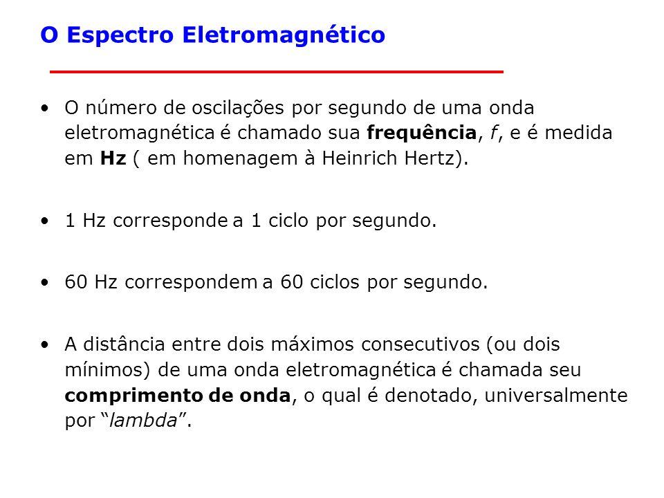 O Espectro Eletromagnético