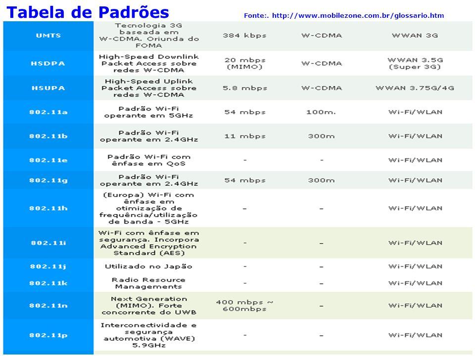 Tabela de Padrões Fonte:. http://www.mobilezone.com.br/glossario.htm