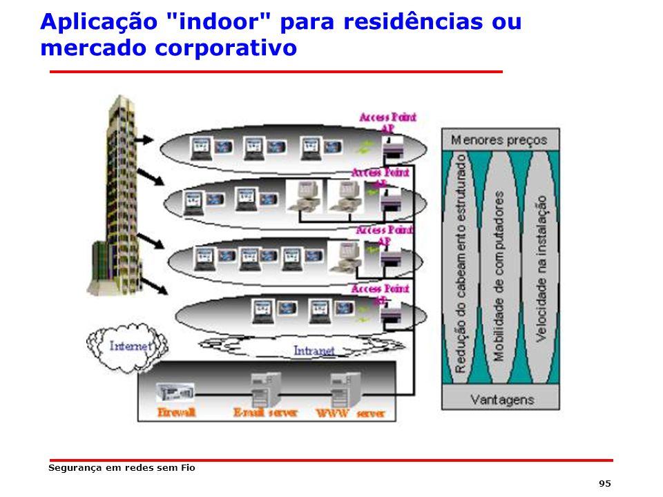 Aplicação indoor para residências ou mercado corporativo