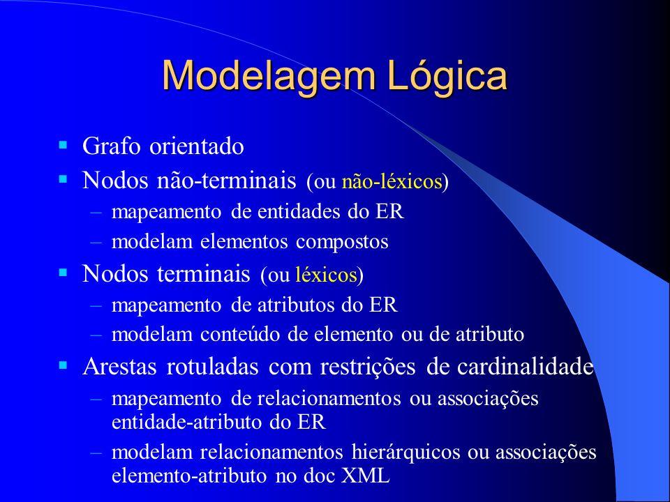 Modelagem Lógica Grafo orientado Nodos não-terminais (ou não-léxicos)