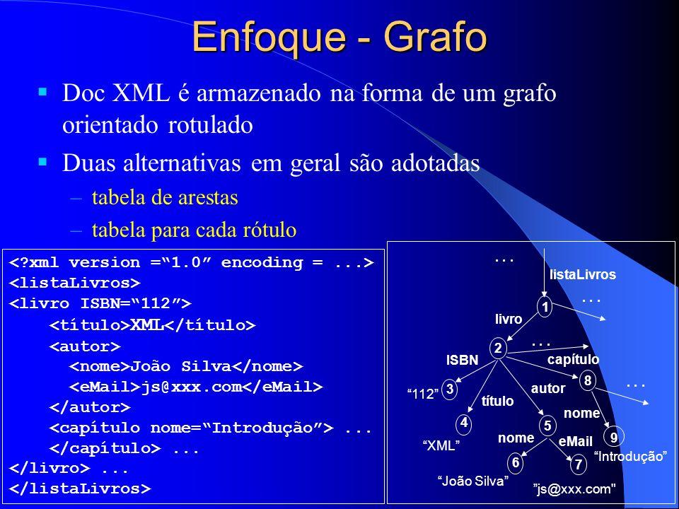 Enfoque - Grafo Doc XML é armazenado na forma de um grafo orientado rotulado. Duas alternativas em geral são adotadas.