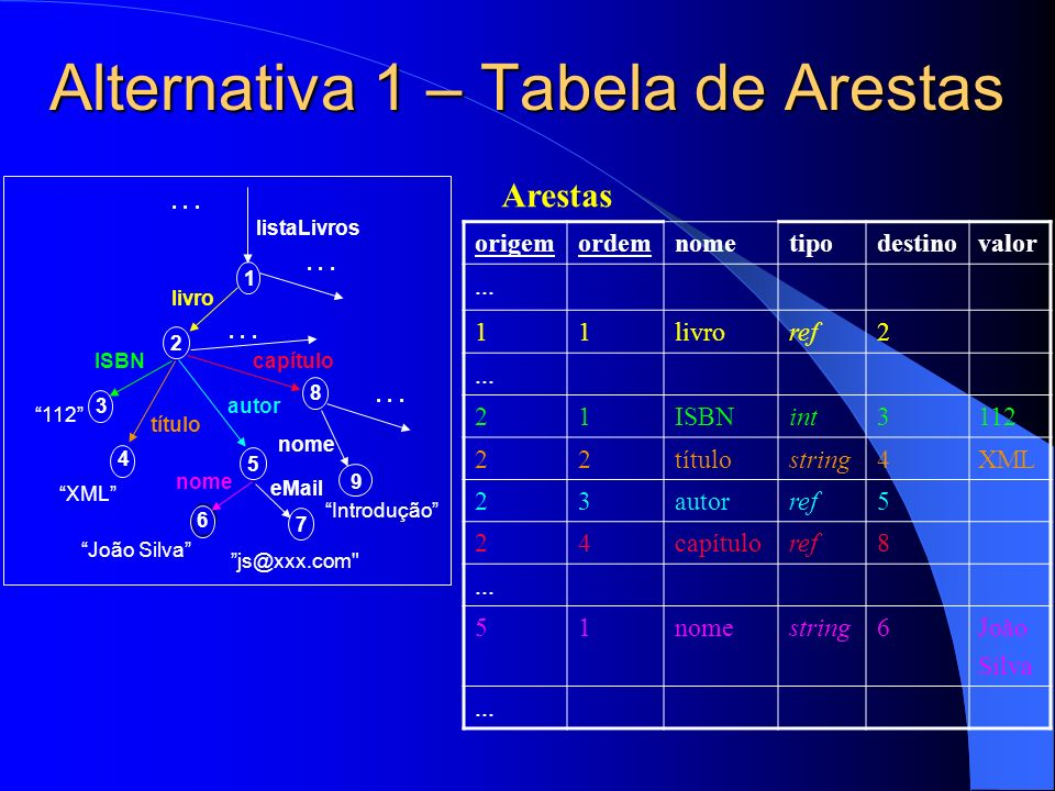 Alternativa 1 – Tabela de Arestas
