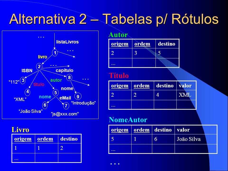 Alternativa 2 – Tabelas p/ Rótulos