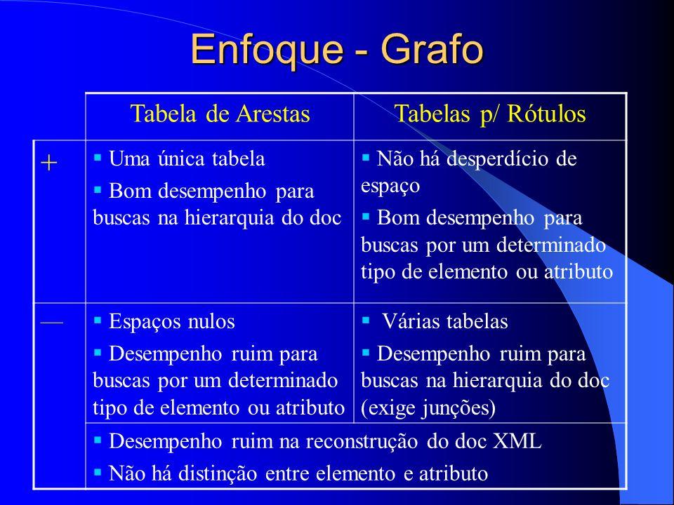Enfoque - Grafo + Tabela de Arestas Tabelas p/ Rótulos