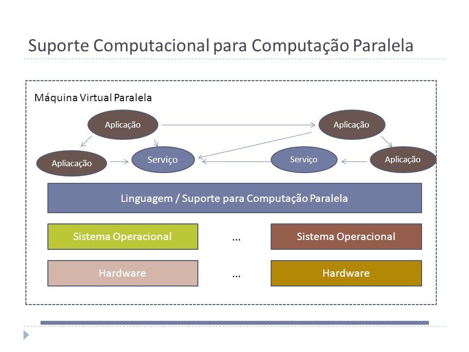 Suporte Computacional para Computação Paralela