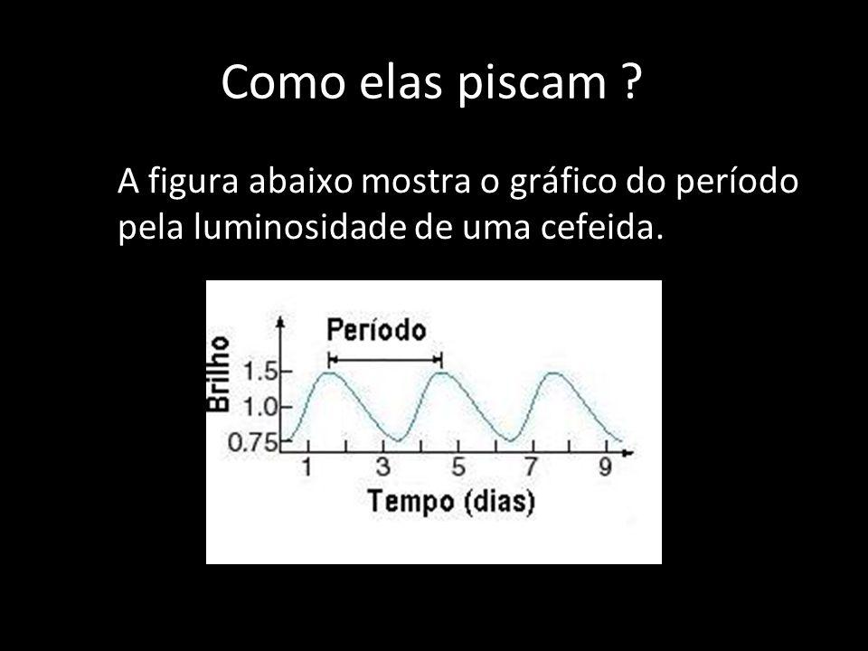 Como elas piscam A figura abaixo mostra o gráfico do período pela luminosidade de uma cefeida.