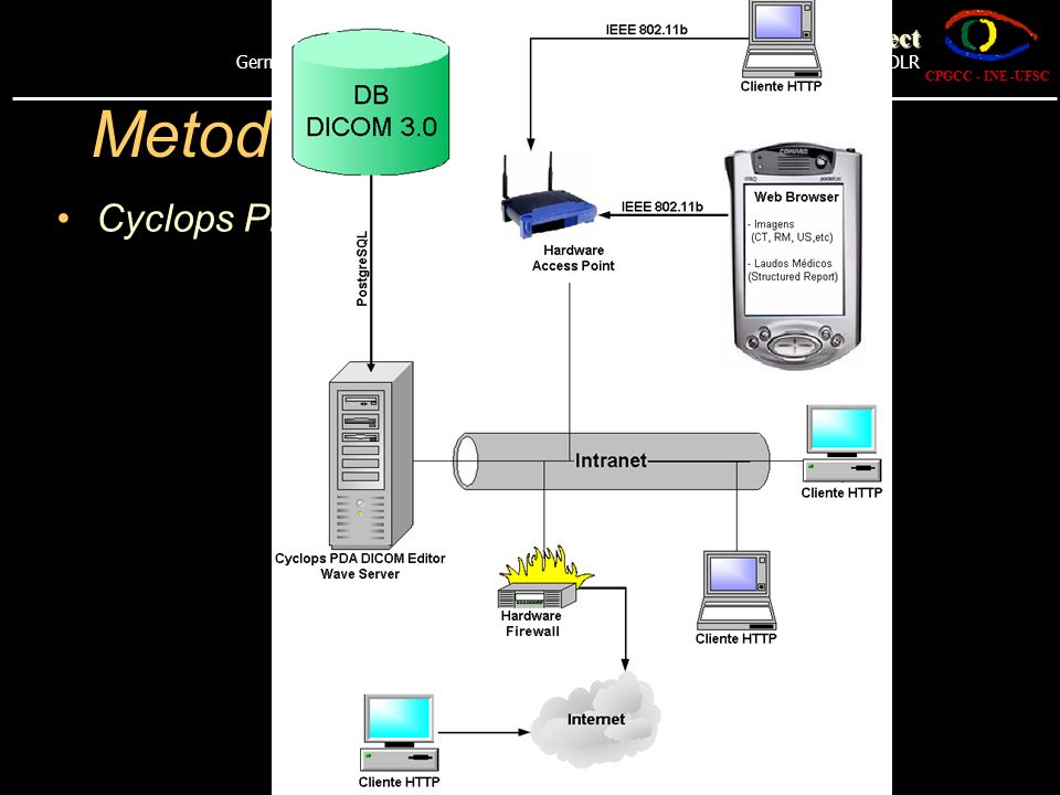 Metodologia Cyclops PDA DICOM Editor The Cyclops Project