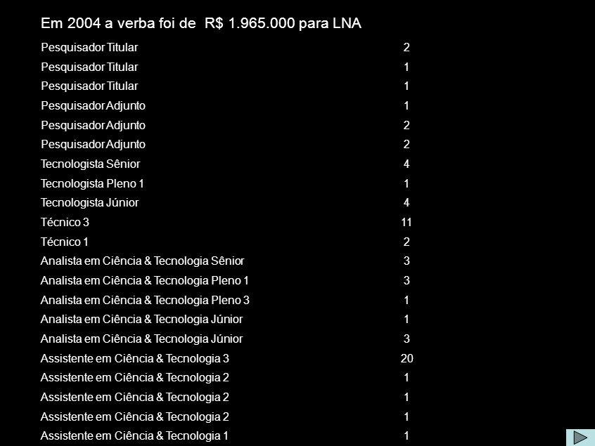 Equipe e Custeio Em 2004 a verba foi de R$ 1.965.000 para LNA