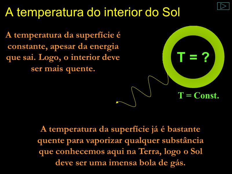 A temperatura do interior do Sol