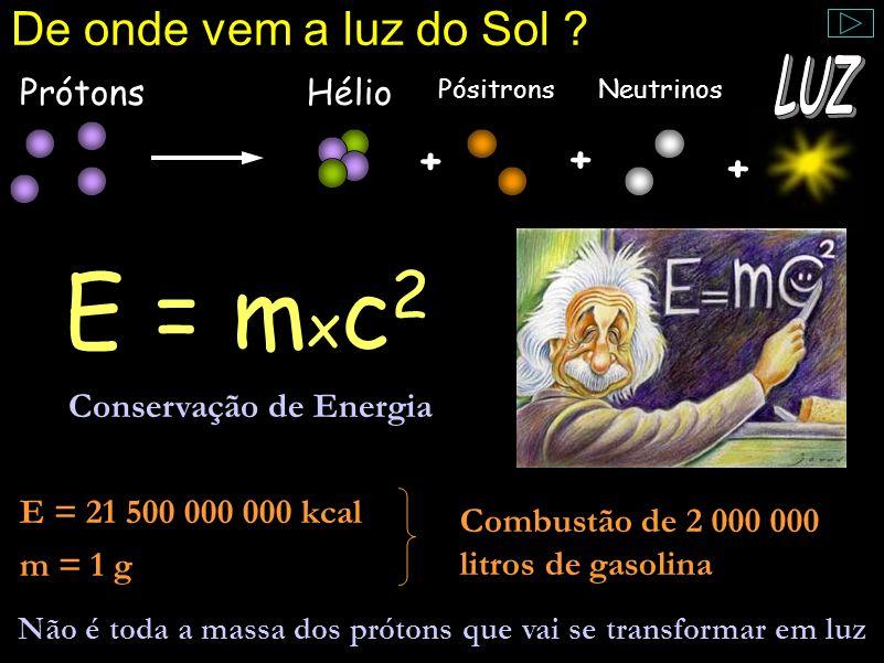 E = mxc2 LUZ De onde vem a luz do Sol + Prótons Hélio