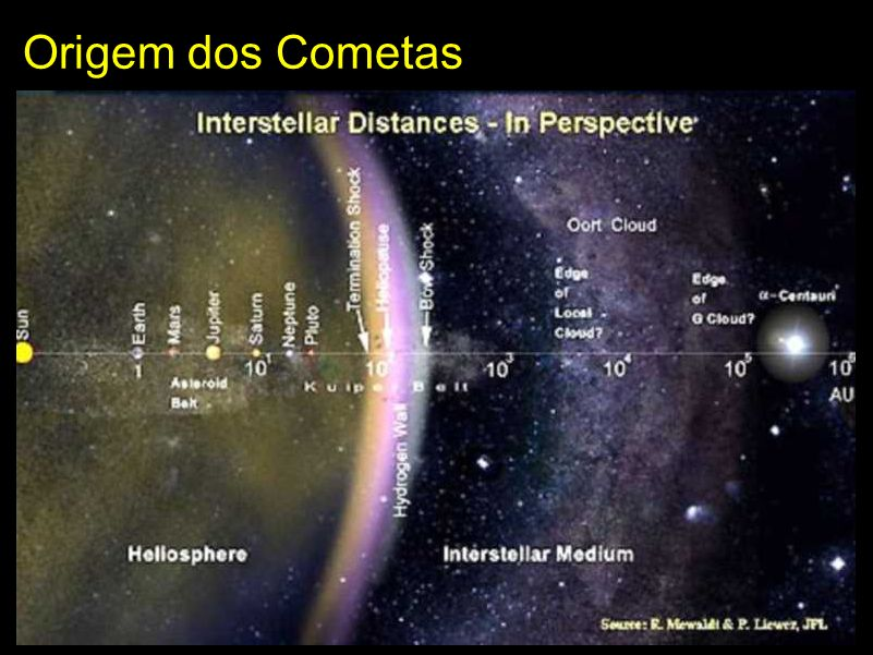 Origem dos Cometas 10.000 UA ~ 100 UA