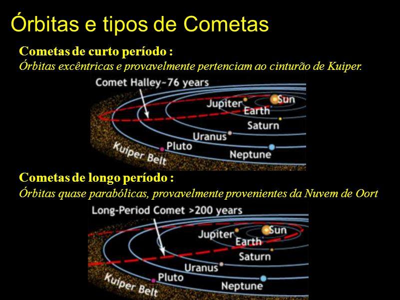 Órbitas e tipos de Cometas