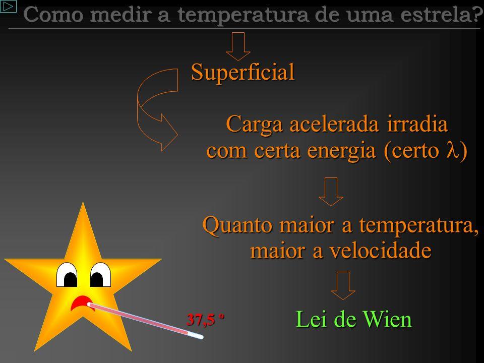 Como medir a temperatura de uma estrela