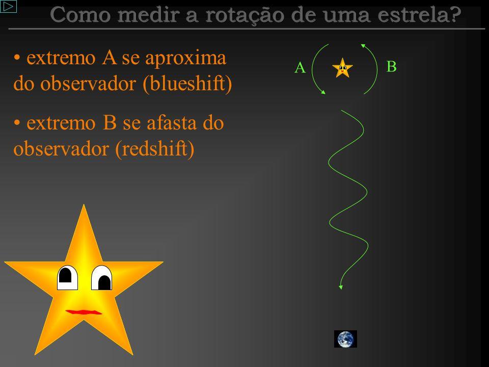 Como medir a rotação de uma estrela