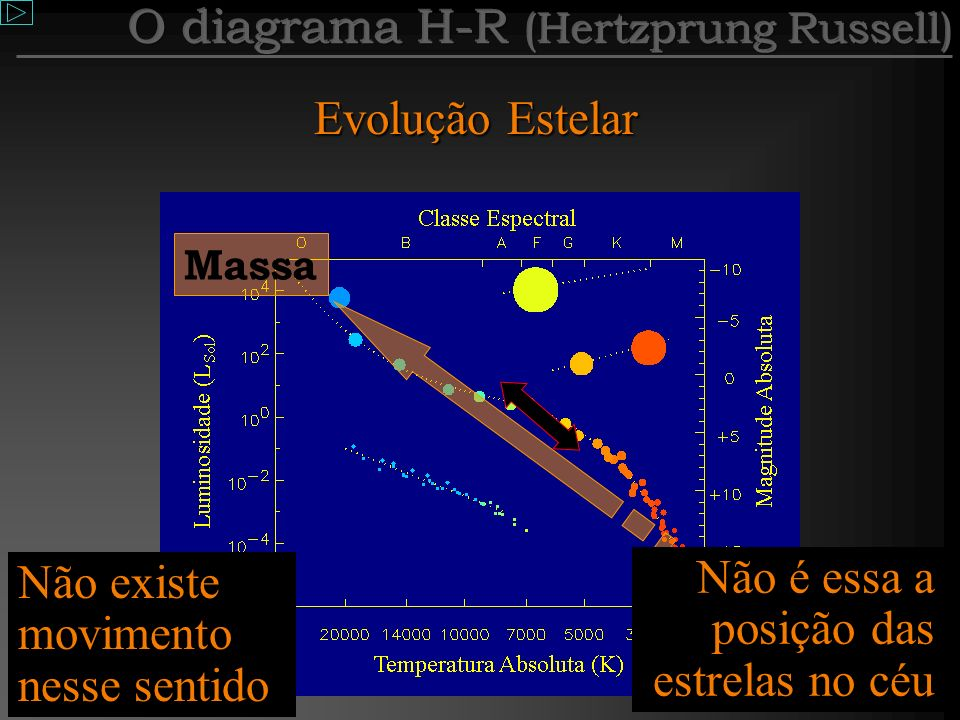 O diagrama H-R (Hertzprung Russell)