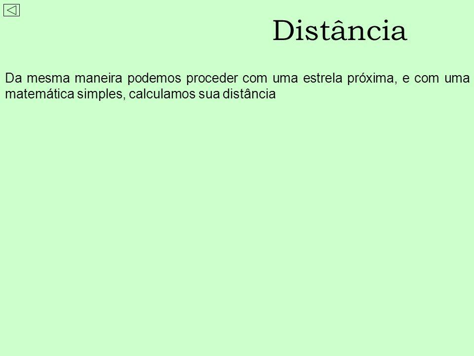 DistânciaDa mesma maneira podemos proceder com uma estrela próxima, e com uma matemática simples, calculamos sua distância.