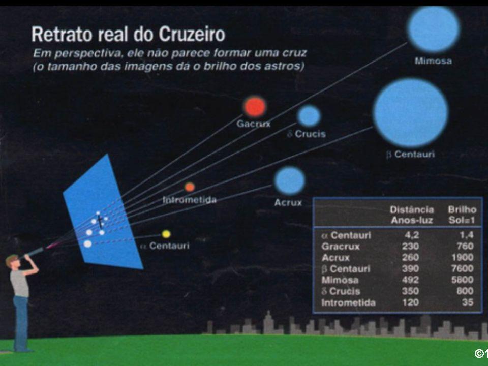 Estrelas Duplas Duas estrelas podem parecer estar muito perto uma da outra no céu.
